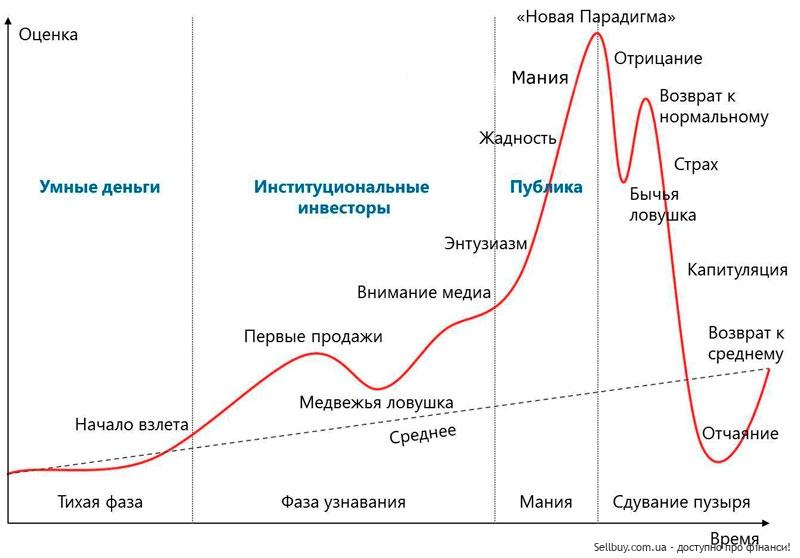 Жизненный цикл финансового пузыря