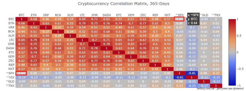 Коэффициент корреляции криптовалют с традиционными рынками